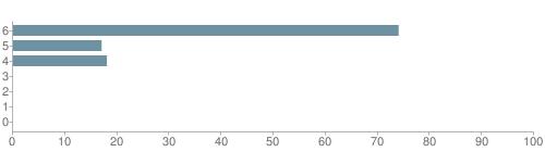 Chart?cht=bhs&chs=500x140&chbh=10&chco=6f92a3&chxt=x,y&chd=t:74,17,18,0,0,0,0&chm=t+74%,333333,0,0,10 t+17%,333333,0,1,10 t+18%,333333,0,2,10 t+0%,333333,0,3,10 t+0%,333333,0,4,10 t+0%,333333,0,5,10 t+0%,333333,0,6,10&chxl=1: other indian hawaiian asian hispanic black white